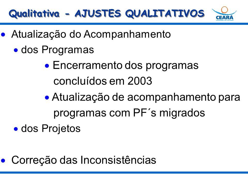 Qualitativa - AJUSTES QUALITATIVOS Atualização do Acompanhamento dos Programas Encerramento dos programas concluídos em 2003 Atualização de acompanhamento para programas com PF´s migrados dos Projetos Correção das Inconsistências