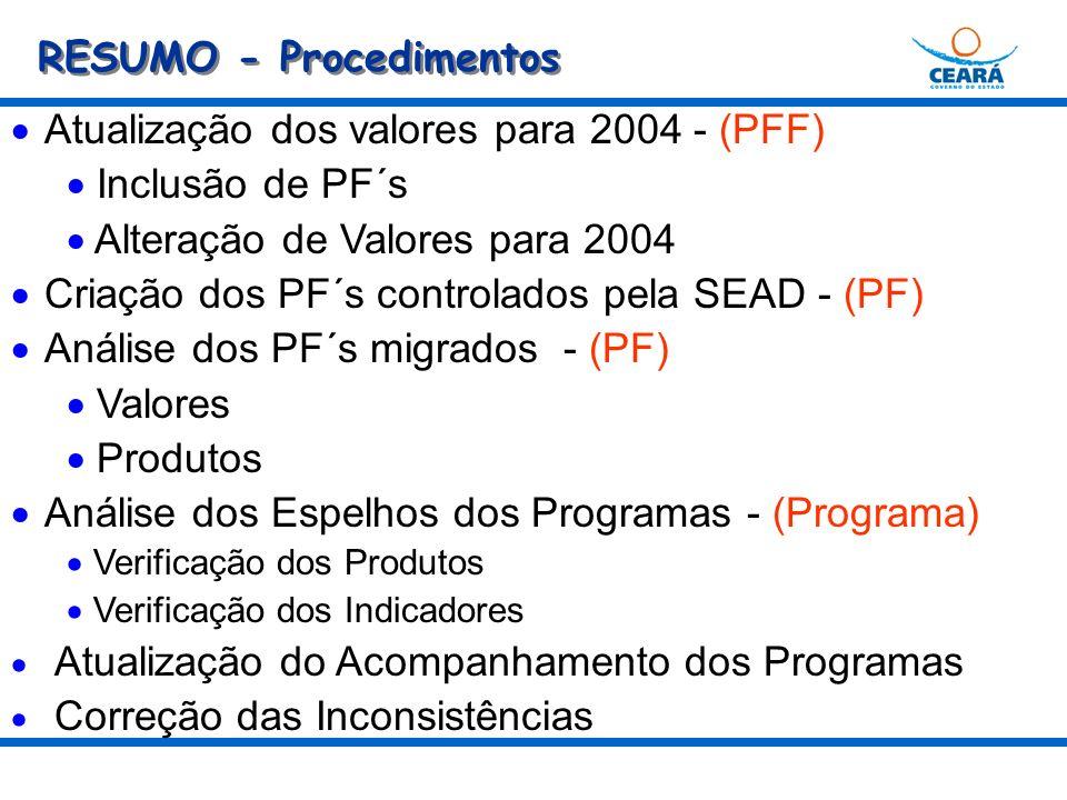 RESUMO - Procedimentos Atualização dos valores para 2004 - (PFF) Inclusão de PF´s Alteração de Valores para 2004 Criação dos PF´s controlados pela SEAD - (PF) Análise dos PF´s migrados - (PF) Valores Produtos Análise dos Espelhos dos Programas - (Programa) Verificação dos Produtos Verificação dos Indicadores Atualização do Acompanhamento dos Programas Correção das Inconsistências