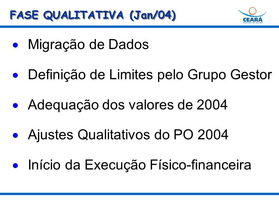 FASE QUALITATIVA (Jan/04) Migração de Dados Definição de Limites pelo Grupo Gestor Adequação dos valores de 2004 Ajustes Qualitativos do PO 2004 Início da Execução Físico-financeira