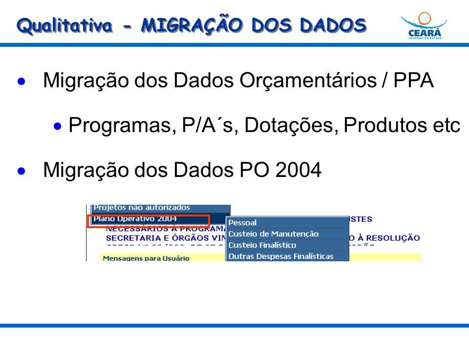 Qualitativa - MIGRAÇÃO DOS DADOS Migração dos Dados Orçamentários / PPA Programas, P/A´s, Dotações, Produtos etc Migração dos Dados PO 2004
