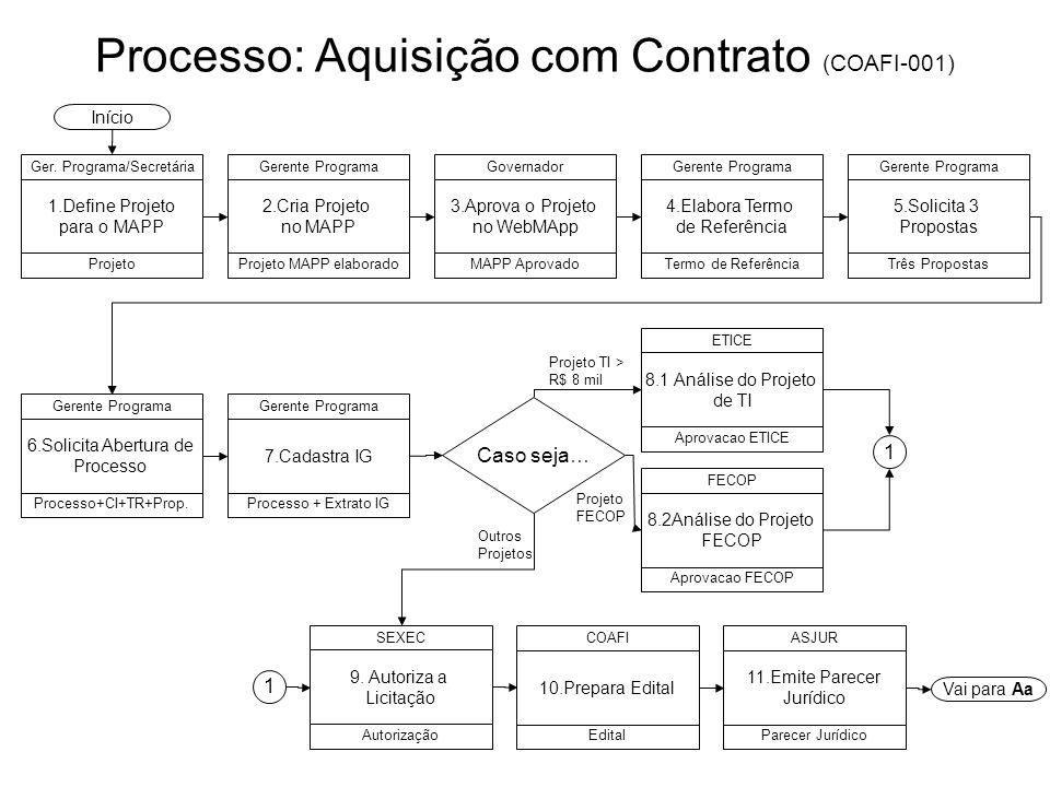 Processo: Aquisição com Contrato (COAFI-001) 2.Cria Projeto no MAPP Gerente Programa Projeto MAPP elaborado Início 1.Define Projeto para o MAPP Ger. P
