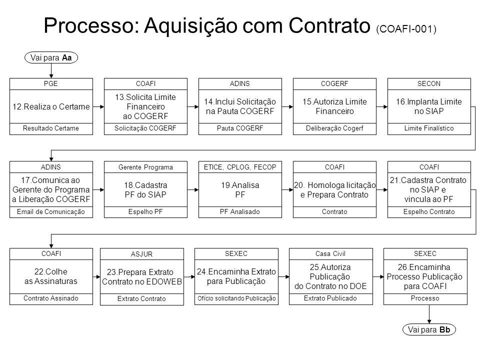 Processo: Aquisição com Contrato (COAFI-001) 12.Realiza o Certame PGE Resultado Certame 13.Solicita Limite Financeiro ao COGERF COAFI Solicitação COGE
