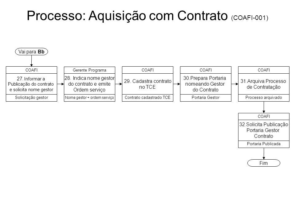 Processo: Aquisição com Contrato (COAFI-001) 30.Prepara Portaria nomeando Gestor do Contrato COAFI Portaria Gestor 31.Arquiva Processo de Contratação