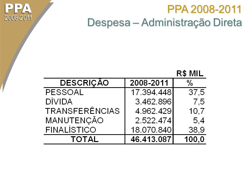 PPA 2008-2011 Despesa – Administração Direta