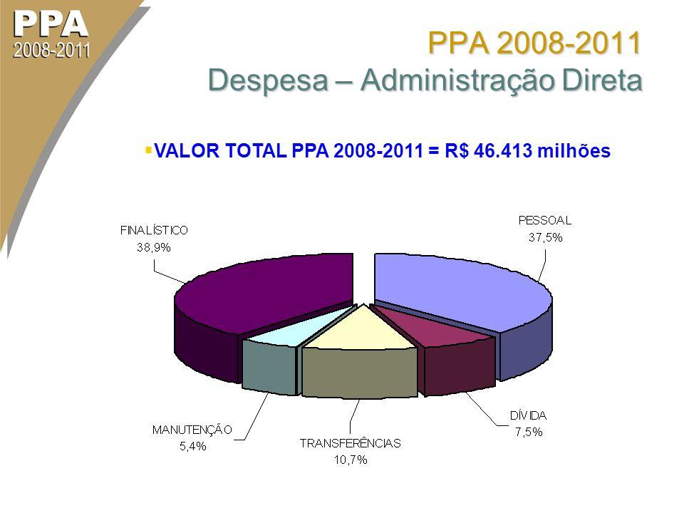VALOR TOTAL PPA 2008-2011 = R$ 46.413 milhões