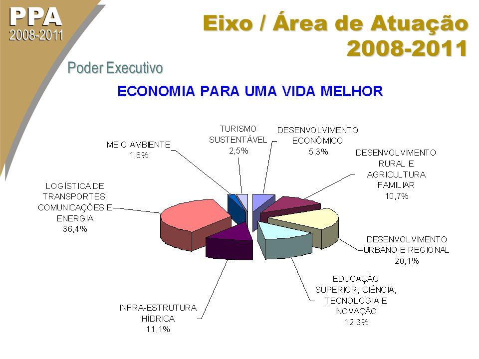 Eixo / Área de Atuação 2008-2011 Poder Executivo