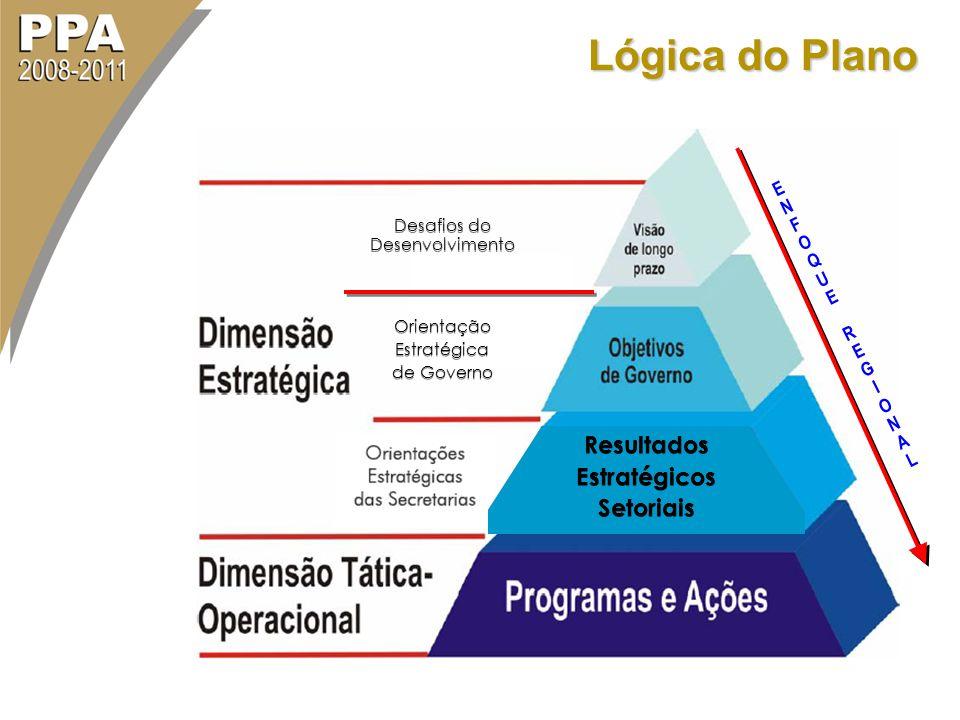 Lógica do Plano Resultados Estratégicos de Governo Desafios do Desenvolvimento Orientação Estratégica de Governo Orientação Estratégica de Governo Res