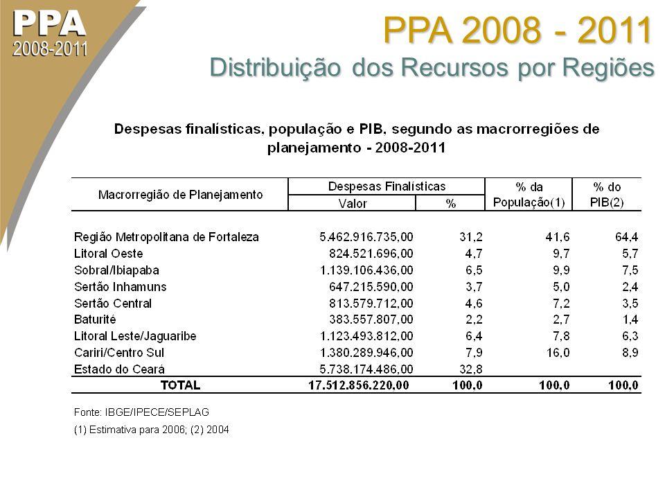 PPA 2008 - 2011 Distribuição dos Recursos por Regiões