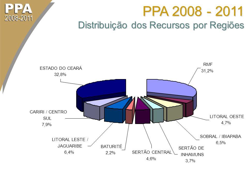 BATURITÉ 2,2% LITORAL LESTE / JAGUARIBE 6,4% CARIRI / CENTRO SUL 7,9% SERTÃO DE INHAMUNS 3,7% SERTÃO CENTRAL 4,6% SOBRAL / IBIAPABA 6,5% LITORAL OESTE