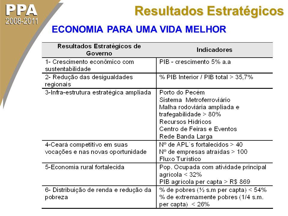 Resultados Estratégicos ECONOMIA PARA UMA VIDA MELHOR