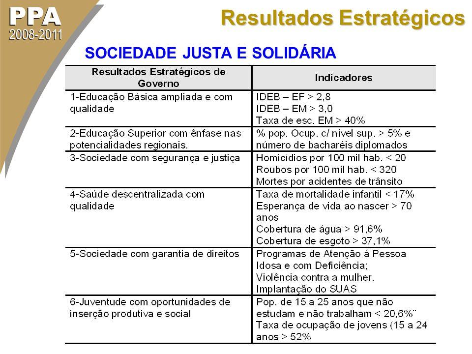 Resultados Estratégicos SOCIEDADE JUSTA E SOLIDÁRIA