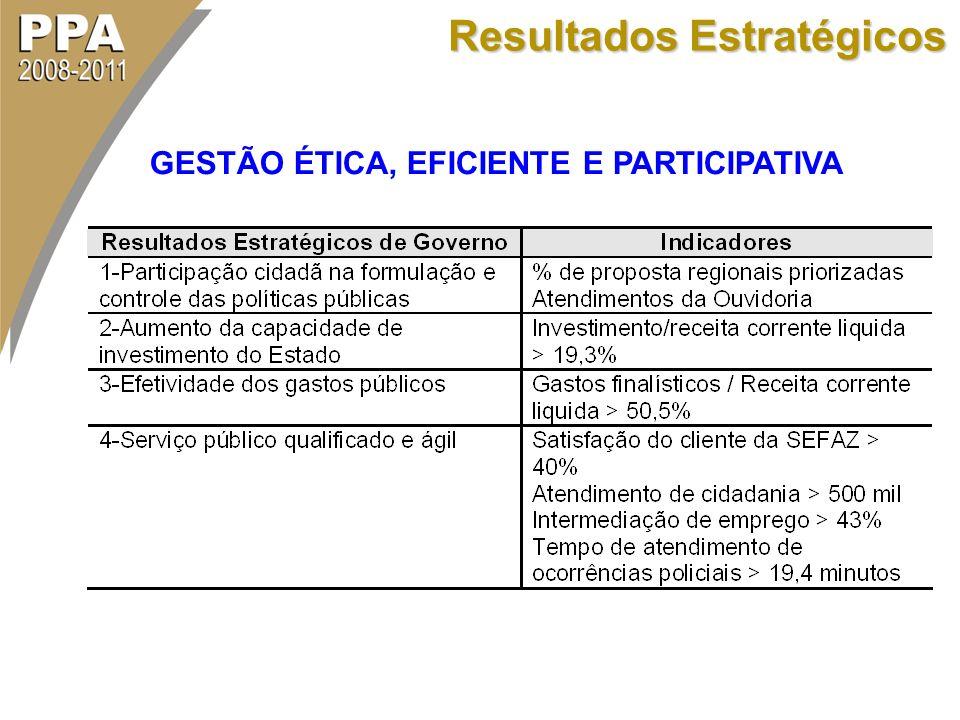 Resultados Estratégicos GESTÃO ÉTICA, EFICIENTE E PARTICIPATIVA