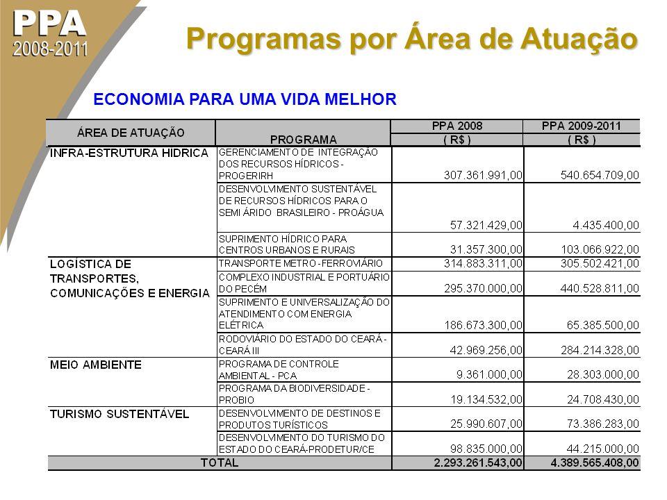Programas por Área de Atuação ECONOMIA PARA UMA VIDA MELHOR