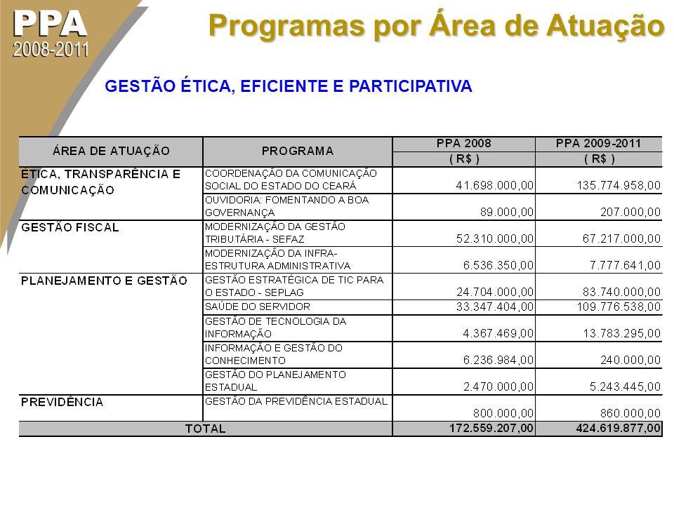 Programas por Área de Atuação GESTÃO ÉTICA, EFICIENTE E PARTICIPATIVA
