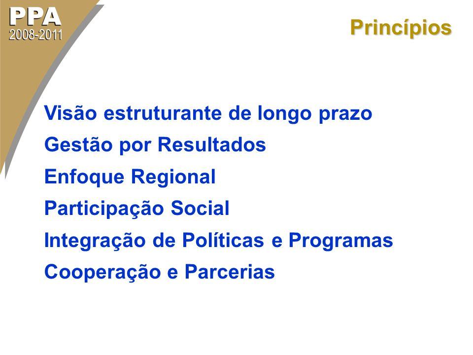 Princípios Visão estruturante de longo prazo Gestão por Resultados Enfoque Regional Participação Social Integração de Políticas e Programas Cooperação
