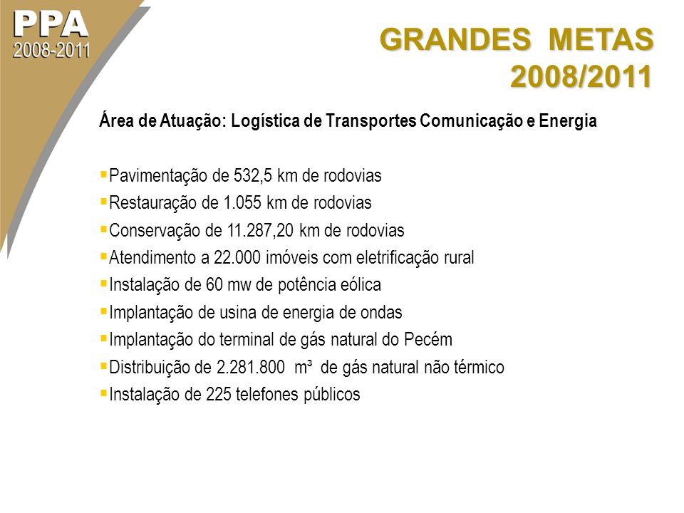 GRANDES METAS 2008/2011 Área de Atuação: Logística de Transportes Comunicação e Energia Pavimentação de 532,5 km de rodovias Restauração de 1.055 km d