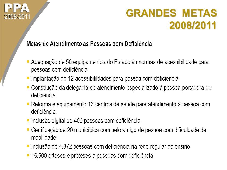 GRANDES METAS 2008/2011 Metas de Atendimento as Pessoas com Deficiência Adequação de 50 equipamentos do Estado às normas de acessibilidade para pessoa