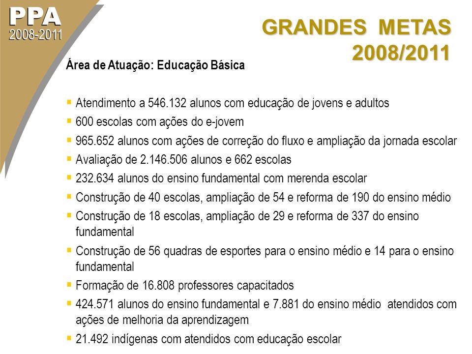 GRANDES METAS 2008/2011 Área de Atuação: Educação Básica Atendimento a 546.132 alunos com educação de jovens e adultos 600 escolas com ações do e-jove