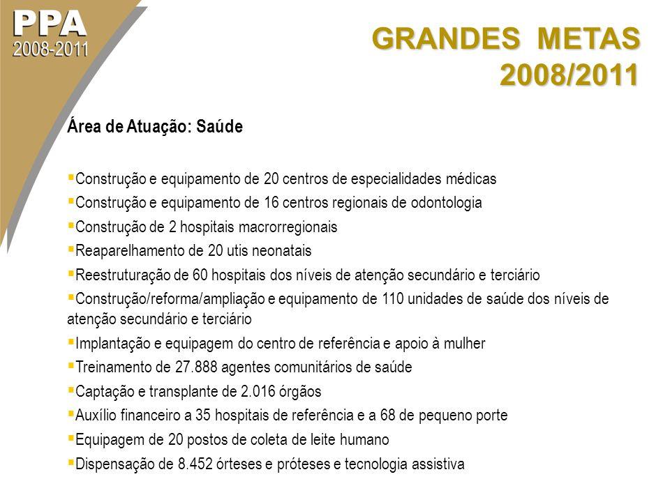 GRANDES METAS 2008/2011 Área de Atuação: Saúde Construção e equipamento de 20 centros de especialidades médicas Construção e equipamento de 16 centros