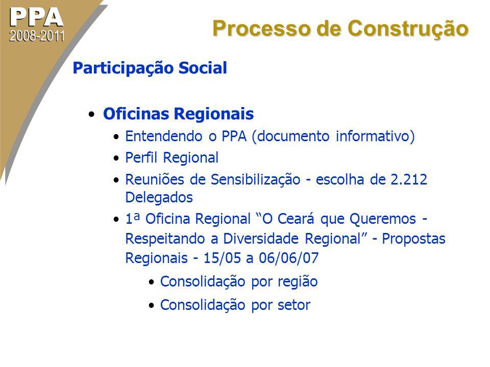 Participação Social Oficinas Regionais Entendendo o PPA (documento informativo) Perfil Regional Reuniões de Sensibilização - escolha de 2.212 Delegado