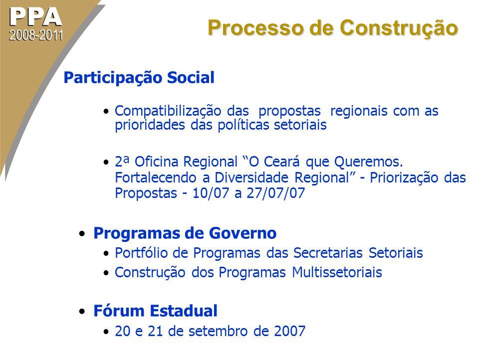 Participação Social Compatibilização das propostas regionais com as prioridades das políticas setoriais 2ª Oficina Regional O Ceará que Queremos. Fort