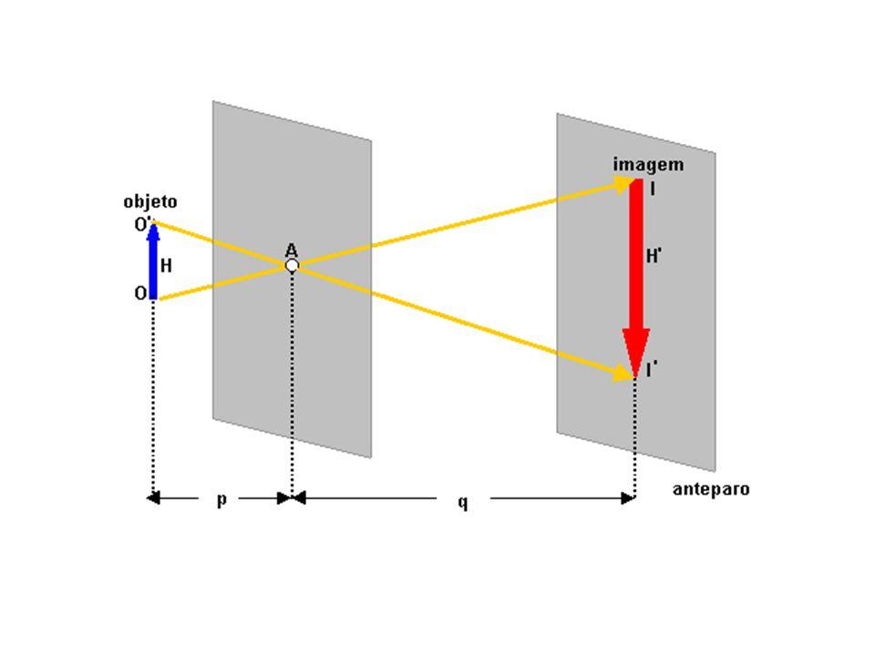 Princípios da Óptica Geométrica Princípio da Propagação Retilínea da Luz Em meios homogêneos, transparentes e isótropos, a luz se propaga em linha ret