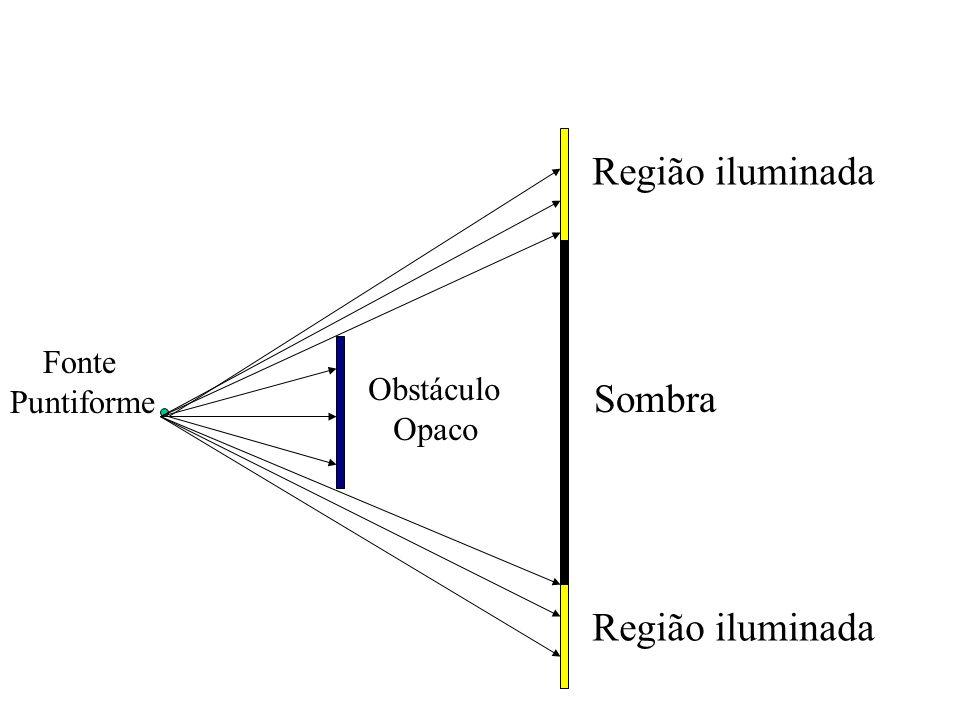 Formação de Sombras e Penumbras Fonte Puntiforme: Região iluminada Sombra (região não iluminada) Fonte Extensa: Região iluminada Sombra Penumbra (regi