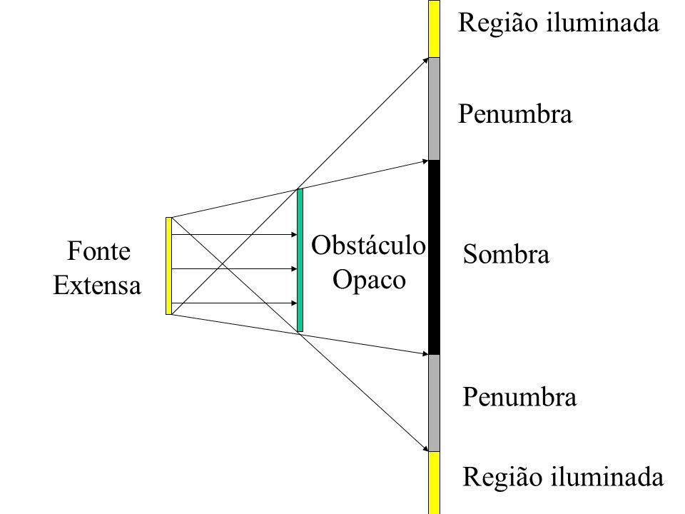Região iluminada Sombra Fonte Puntiforme Obstáculo Opaco