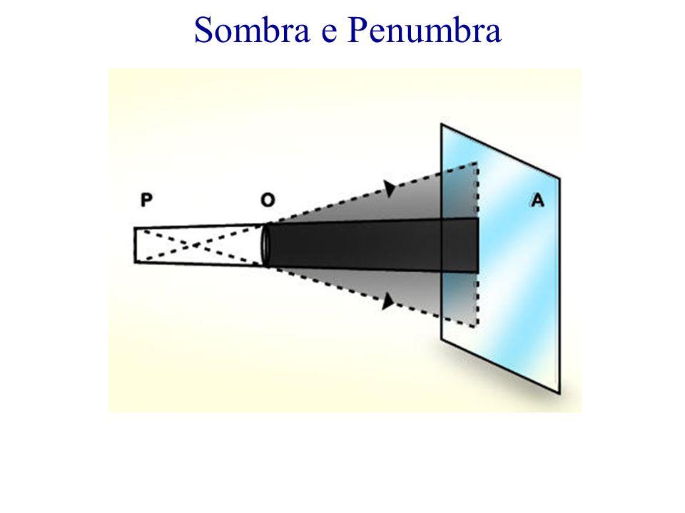 Sombra Penumbra Região iluminada Fonte Extensa Obstáculo Opaco