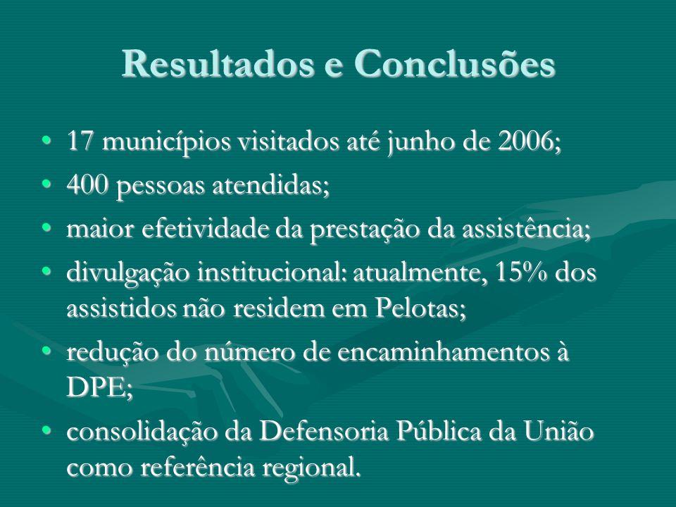 Resultados e Conclusões 17 municípios visitados até junho de 2006;17 municípios visitados até junho de 2006; 400 pessoas atendidas;400 pessoas atendidas; maior efetividade da prestação da assistência;maior efetividade da prestação da assistência; divulgação institucional: atualmente, 15% dos assistidos não residem em Pelotas;divulgação institucional: atualmente, 15% dos assistidos não residem em Pelotas; redução do número de encaminhamentos à DPE;redução do número de encaminhamentos à DPE; consolidação da Defensoria Pública da União como referência regional.consolidação da Defensoria Pública da União como referência regional.