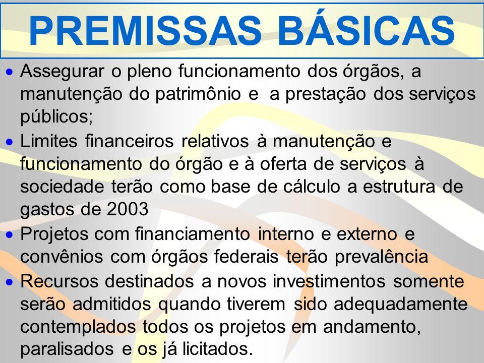 PREMISSAS BÁSICAS Assegurar o pleno funcionamento dos órgãos, a manutenção do patrimônio e a prestação dos serviços públicos; Limites financeiros relativos à manutenção e funcionamento do órgão e à oferta de serviços à sociedade terão como base de cálculo a estrutura de gastos de 2003 Projetos com financiamento interno e externo e convênios com órgãos federais terão prevalência Recursos destinados a novos investimentos somente serão admitidos quando tiverem sido adequadamente contemplados todos os projetos em andamento, paralisados e os já licitados.