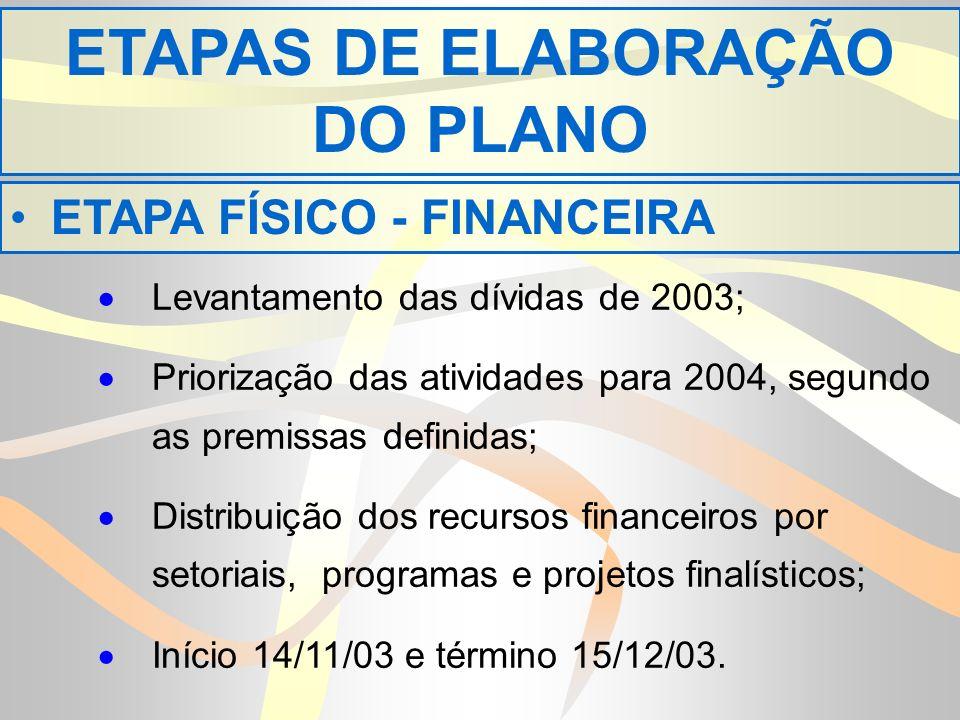 ETAPAS DE ELABORAÇÃO DO PLANO Levantamento das dívidas de 2003; Priorização das atividades para 2004, segundo as premissas definidas; Distribuição dos recursos financeiros por setoriais, programas e projetos finalísticos; Início 14/11/03 e término 15/12/03.