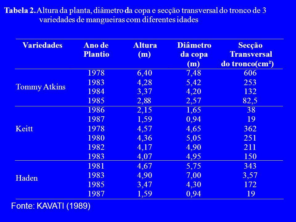 Tabela 2. Altura da planta, diâmetro dda copa e secção transversal do tronco de 3 variedades de mangueiras com diferentes idades Fonte: KAVATI (1989)