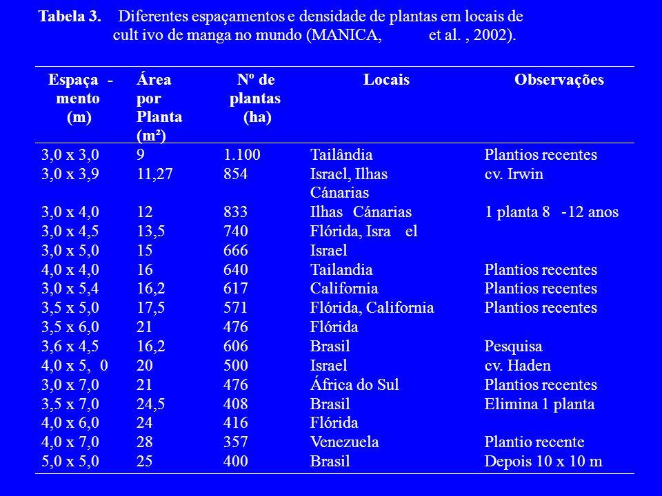 Tabela 3. Diferentes espaçamentos e densidade de plantas em locais de cultivo de manga no mundo (MANICA,et al., 2002).