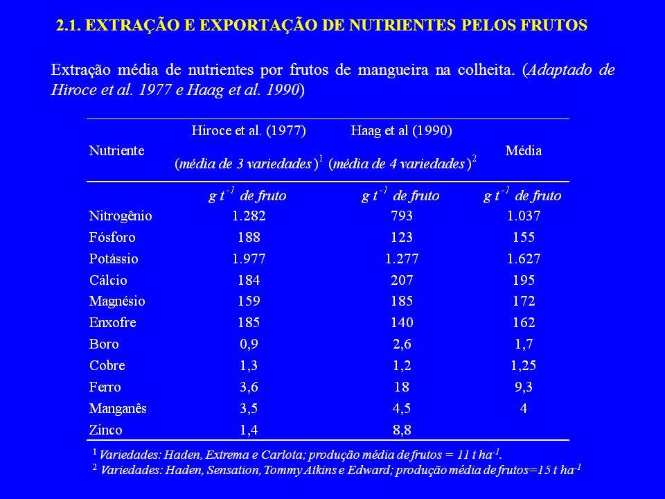 2.1. EXTRAÇÃO E EXPORTAÇÃO DE NUTRIENTES PELOS FRUTOS Extração média de nutrientes por frutos de mangueira na colheita. (Adaptado de Hiroce et al. 197