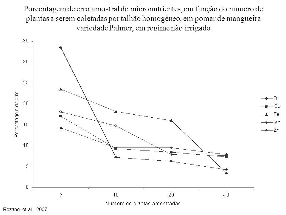 Porcentagem de erro amostral de micronutrientes, em função do número de plantas a serem coletadas por talhão homogêneo, em pomar de mangueira variedad
