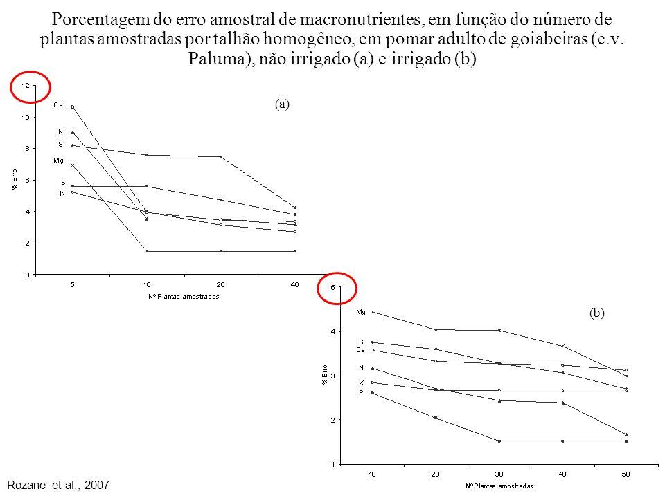 Porcentagem do erro amostral de macronutrientes, em função do número de plantas amostradas por talhão homogêneo, em pomar adulto de goiabeiras (c.v. P