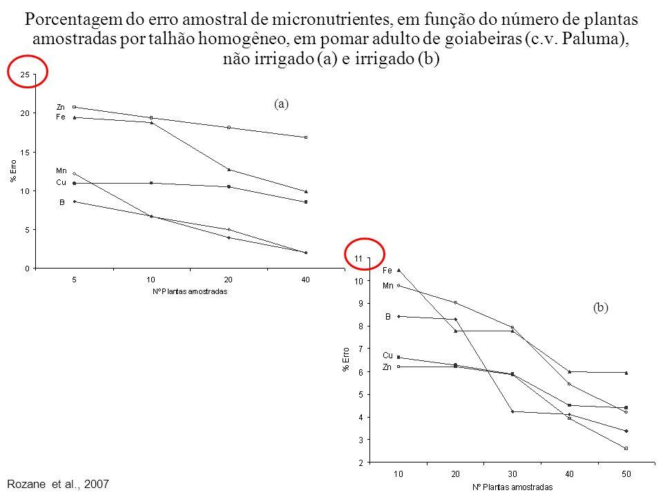 Porcentagem do erro amostral de micronutrientes, em função do número de plantas amostradas por talhão homogêneo, em pomar adulto de goiabeiras (c.v. P