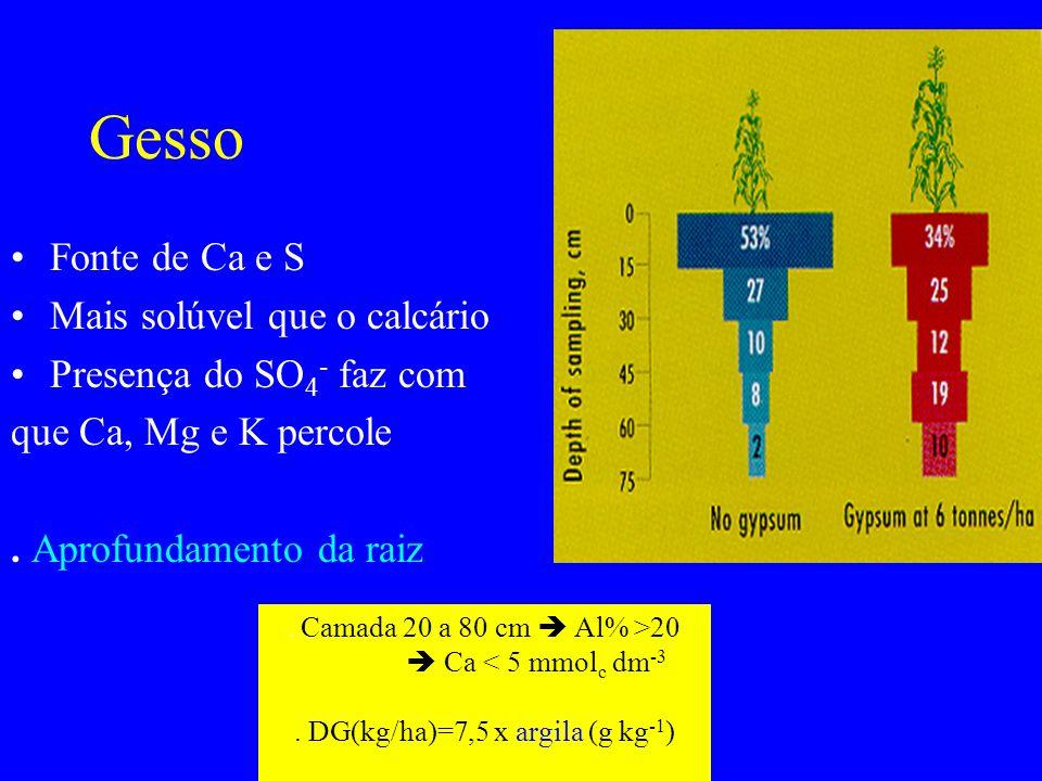 Gesso Fonte de Ca e S Mais solúvel que o calcário Presença do SO 4 - faz com que Ca, Mg e K percole. Aprofundamento da raiz. Camada 20 a 80 cm Al% >20