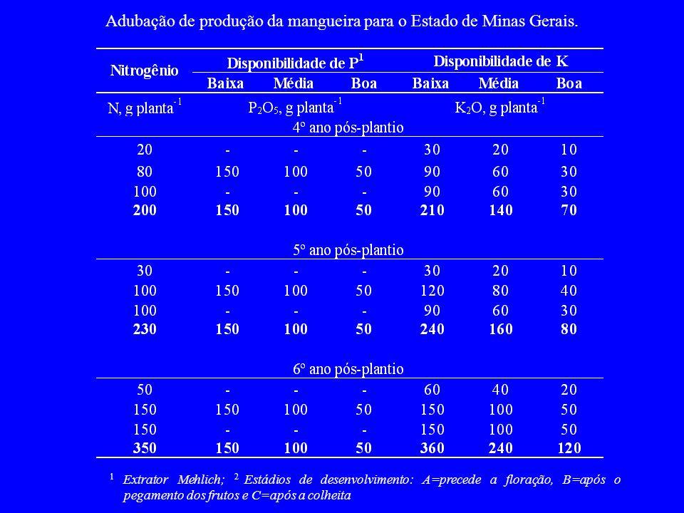 Adubação de produção da mangueira para o Estado de Minas Gerais. 1 Extrator Mehlich; 2 Estádios de desenvolvimento: A=precede a floração, B=após o peg