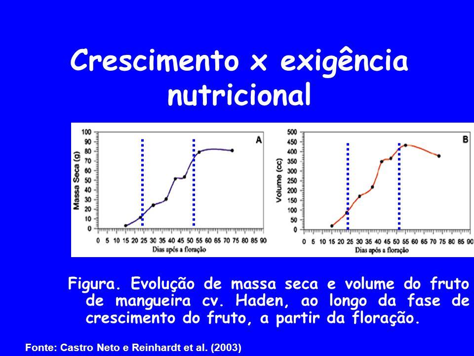 Crescimento x exigência nutricional Fonte: Castro Neto e Reinhardt et al. (2003) Figura. Evolução de massa seca e volume do fruto de mangueira cv. Had