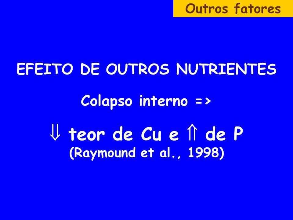 EFEITO DE OUTROS NUTRIENTES Colapso interno => teor de Cu e de P (Raymound et al., 1998) Outros fatores