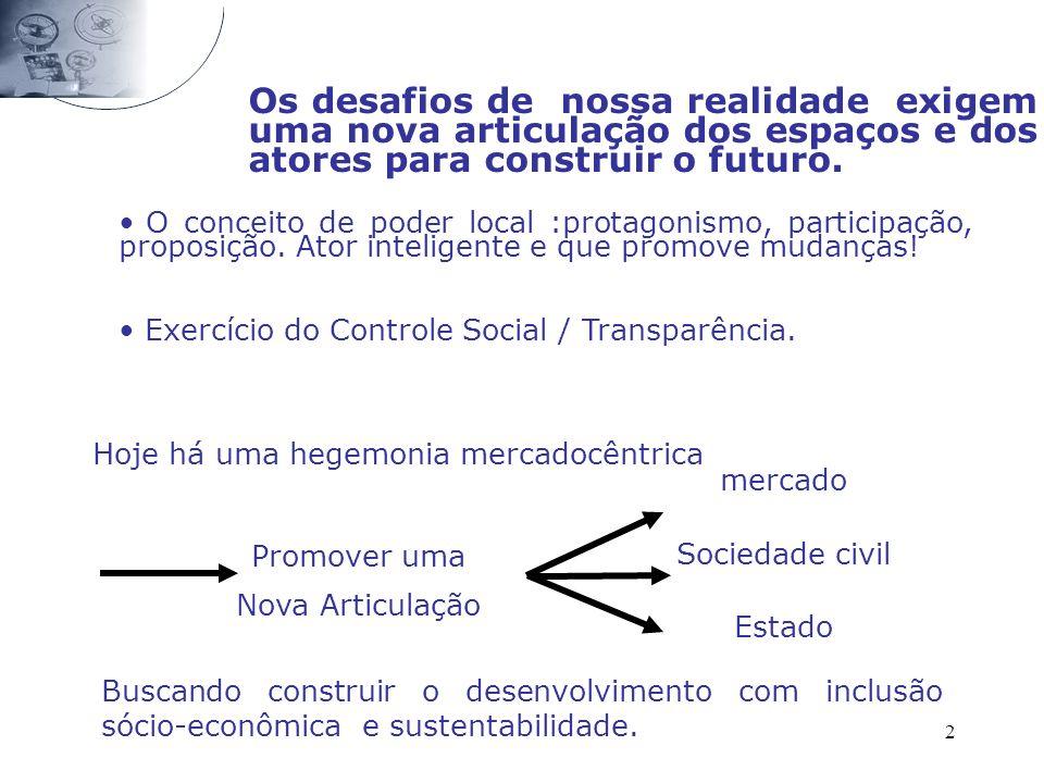 3 O Desenvolvimento do Território/Região é uma estratégia pró-ativa de redução das desigualdades: Novo papel dos gestores locais; Nova Articulação de atores locais: protagonismo endógeno.