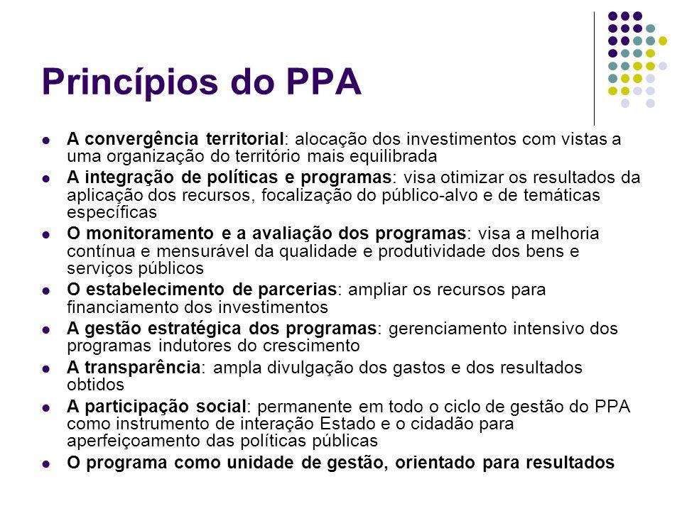 Princípios do PPA A convergência territorial: alocação dos investimentos com vistas a uma organização do território mais equilibrada A integração de p
