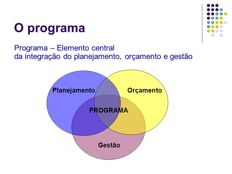 O programa Programa – Elemento central da integração do planejamento, orçamento e gestão Gestão OrçamentoPlanejamento PROGRAMA