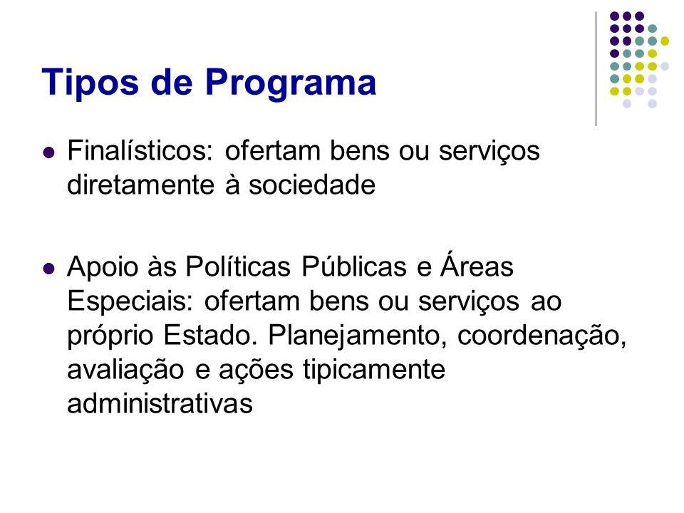 Tipos de Programa Finalísticos: ofertam bens ou serviços diretamente à sociedade Apoio às Políticas Públicas e Áreas Especiais: ofertam bens ou serviç