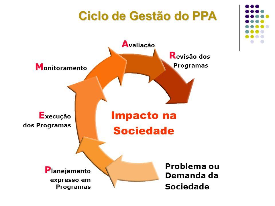 Impacto na Sociedade R evisão dos Programas M onitoramento E xecução dos Programas P lanejamento expresso em Programas Problema ou Demanda da Sociedad