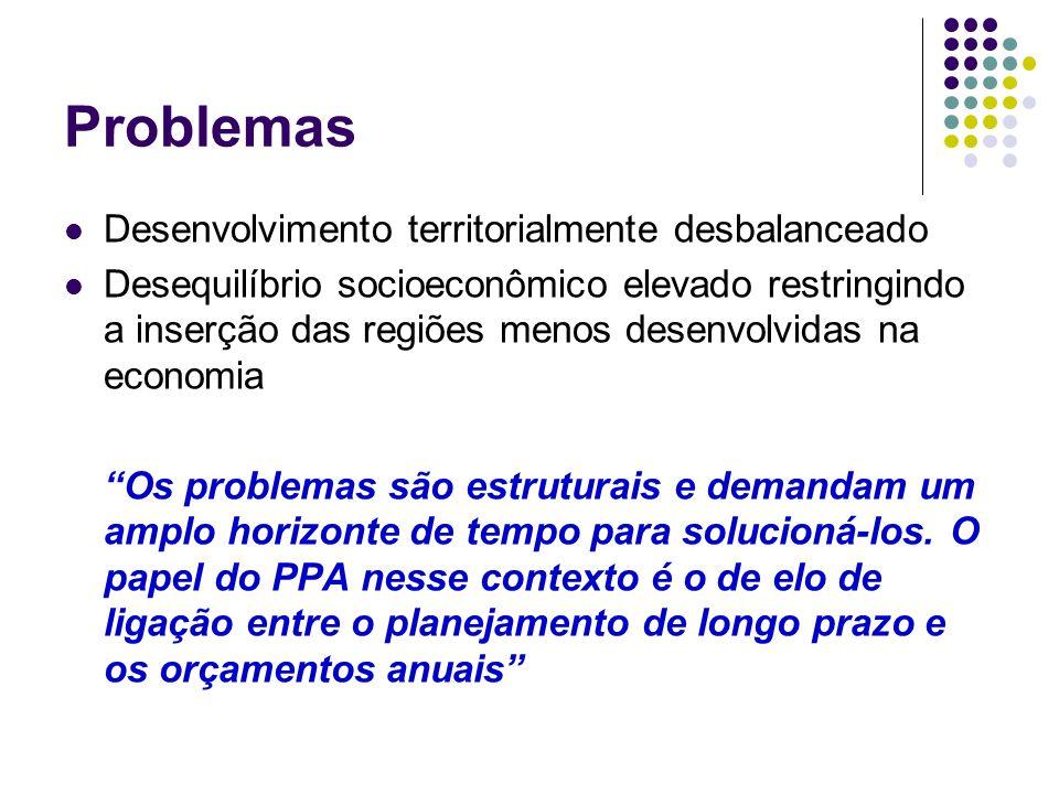 Problemas Desenvolvimento territorialmente desbalanceado Desequilíbrio socioeconômico elevado restringindo a inserção das regiões menos desenvolvidas