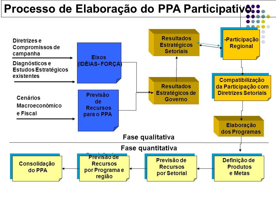 Eixos (IDÉIAS- FORÇA) Previsão de Recursos para o PPA Resultados Estratégicos Setoriais Elaboração dos Programas Diretrizes e Compromissos de campanha