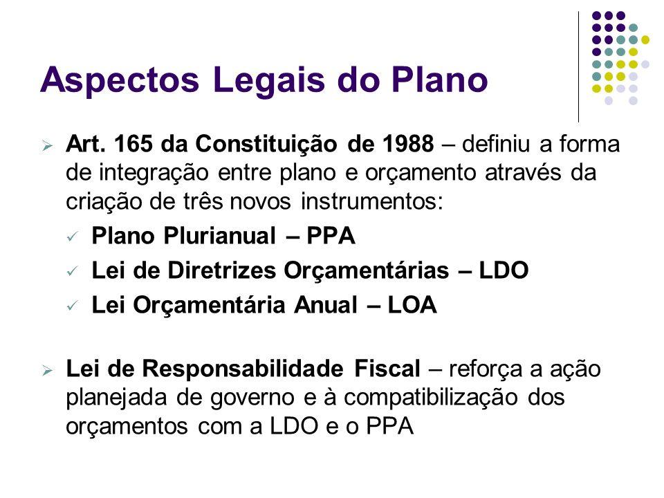 Aspectos Legais do Plano Art. 165 da Constituição de 1988 – definiu a forma de integração entre plano e orçamento através da criação de três novos ins